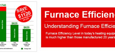 Furnace Efficiency